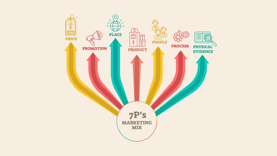 What are the 7 Ps of marketing