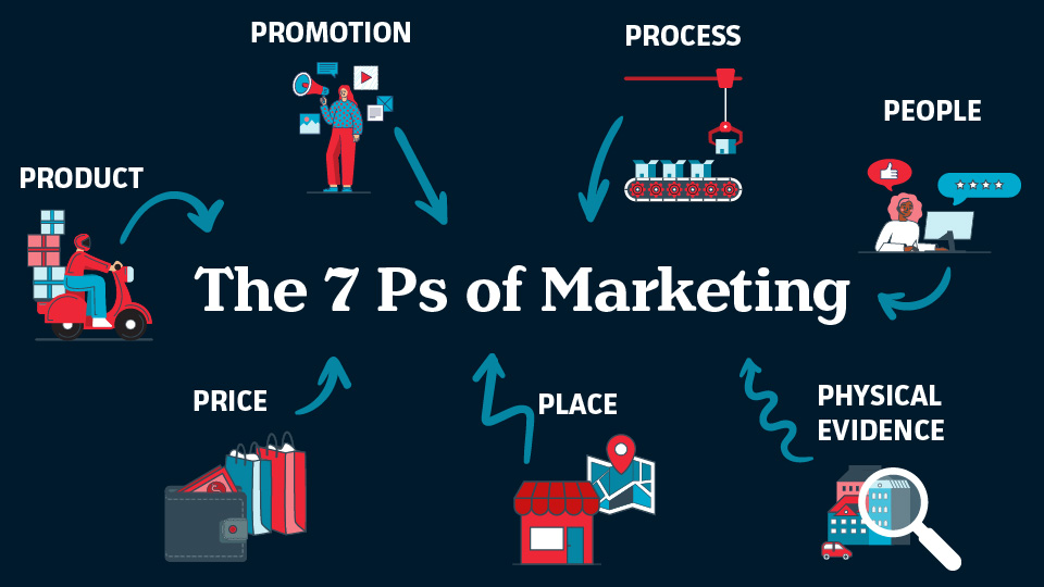 7-Ps-of-Marketing-infographic_960x540
